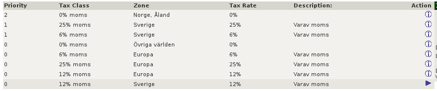 Tax Rates in osCommerce Admin